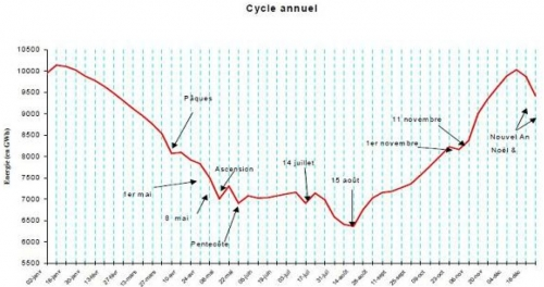 Cycle annuel